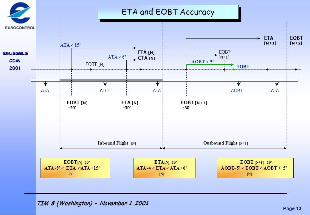 ETA and EOBT Accuracy ETA EOBT ATA < 15' CTA [N] EOBT ATA < 6'